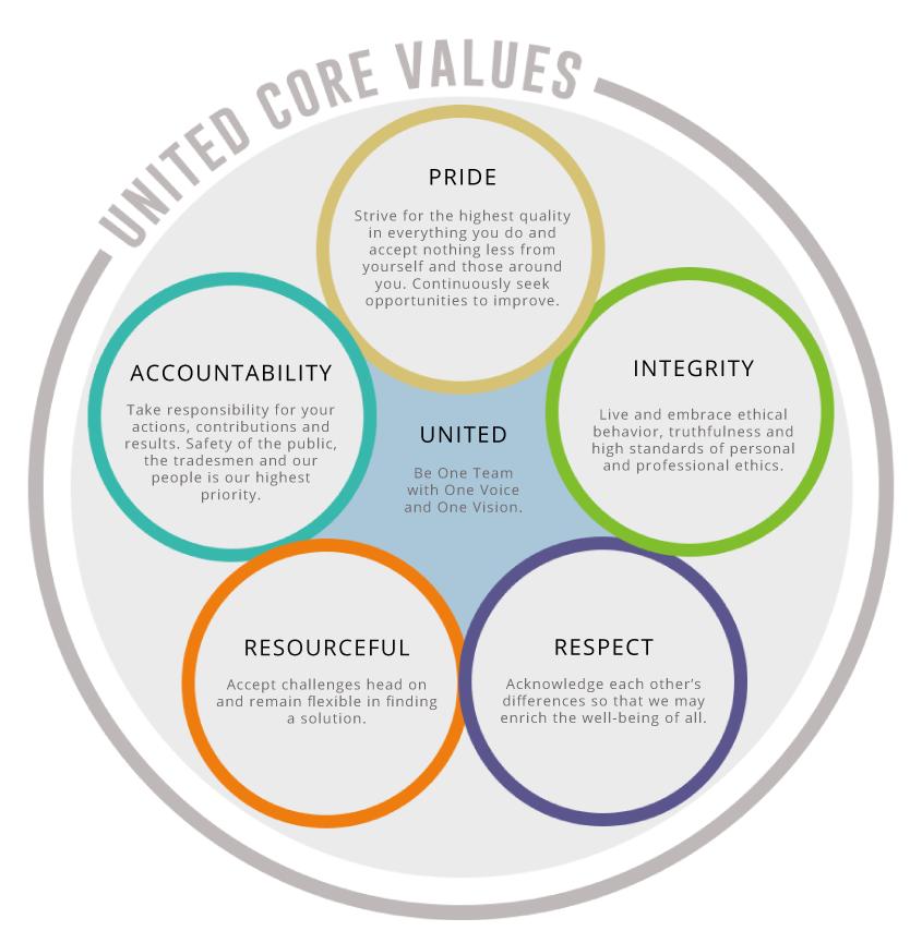 United Core Values